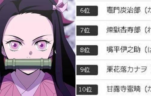 25萬票選《鬼滅之刃》最喜愛的角色,禰豆子第3名,第一名讓人意外